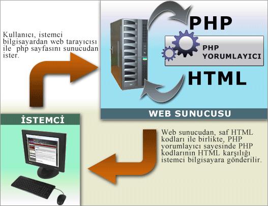 PHP nin Çalışması